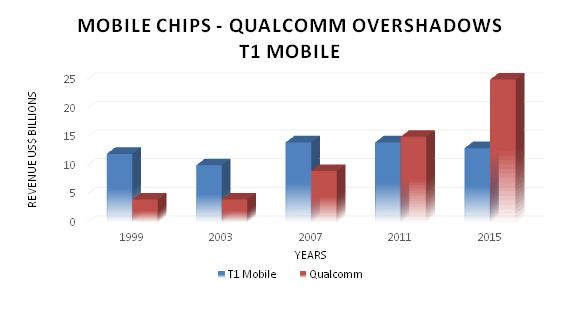 Qualcomm revenue is almost twice of Texas Instruments