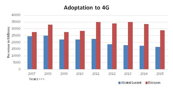 Adoptation to 4G